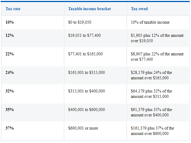 Federal Income Tax Brackets - Infinity Tax Assoc
